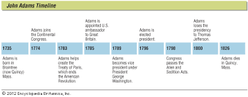 What Does The Presidents Cabinet Do John Adams Biography Presidency U0026 Facts Britannica Com