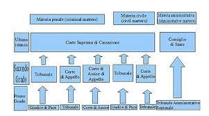 chambre correctionnelle cour d appel chambre correctionnelle cour d appel 450px judiciary of italy lzzy co