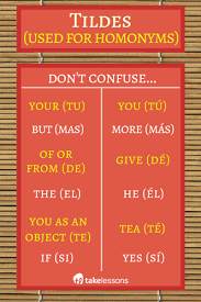 spanish accent marks tildes and other basic rules