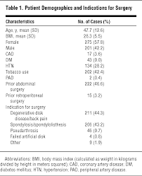 meters squared effects of prior abdominal surgery obesity and lumbar spine