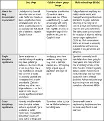 Kinds Of Tables by Impact Of Social Sciences U2013 Shorter Better Faster Free