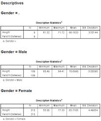grouping data spss tutorials libguides at kent state university