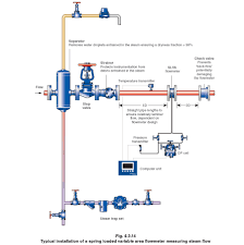 pages types of steam flowmeter
