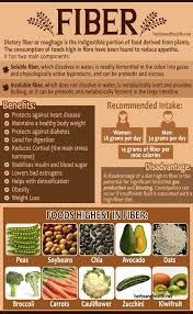 best 25 high fiber foods ideas on pinterest fiber rich diet