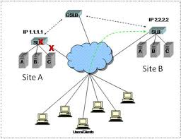 Global Load Balancing Dns And by Global Server Load Balancing Gslb Strictly For New Comers By