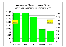 avg cost to build a home not buying anything average house size by country