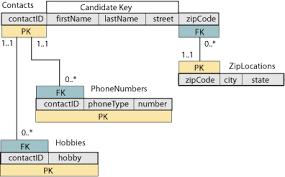 membuat erd visual paradigm database design multivalued attributes