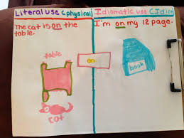 figurative teaching prepositions literal meaning and figurative meaning