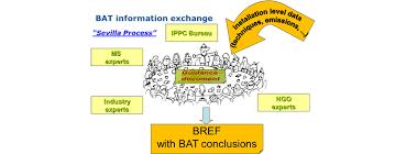 European Ippc Bureau European Commission Eu On Industrial Emissions Environment European Commission