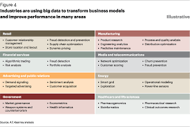 Hadoop Big Data Resume Top 10 Industries Using Big Data And 121 Companies Who Hire Hadoop