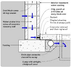 Interior Waterproofing Advantage Basement Waterproofing Interior Drainage System