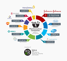 top 10 pharmaceutical companies 2016 igeahub com