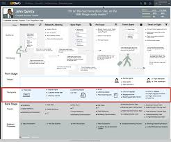 Java Map Example Nine Sample Customer Journey Maps U2013 And What We Can Learn From