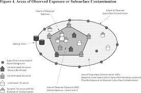 federal register addition of a subsurface intrusion component