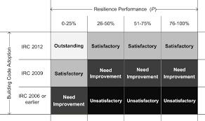 resilient built environment new framework for assessing the