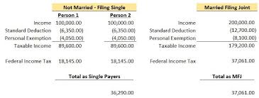 irs tax rate table 2017 the marriage penalty past and present greenbush financial planning