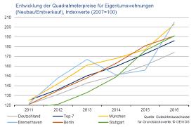 Immobilienpreise Geldumsatz Am Deutschen Immobilienmarkt Erreicht Neues Allzeithoch