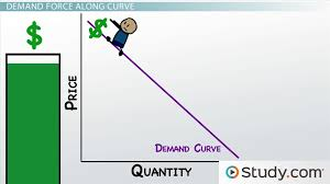 how changes in supply and demand affect market equilibrium video