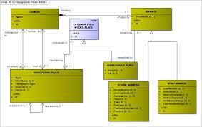 common concepts u2013 transmodel