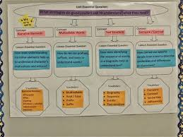 Provide a project based learning experience that encourages students to address a driving essential question that asks what can you design   develop   do      Pinterest