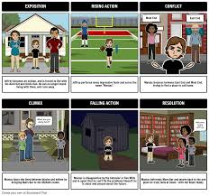 A Place Plot Maniac Magee Plot Diagram Storyboard By Elizabethpedro