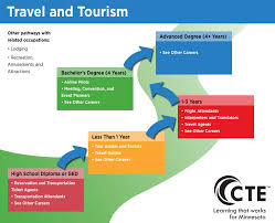 travel careers images Travel and tourism pathway careerwise education jpg