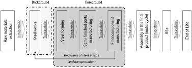 sustainability free full text life cycle assessment of process