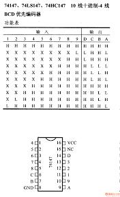 series digital circuit of 7414774ls147 decimal line bcd priority