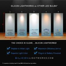 Led Light Bulb Reviews by Battery Powered Trade Show Exhibit Lighting Silicon Lightworks