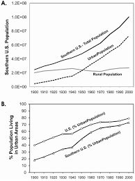 water free full text urbanization effects on watershed