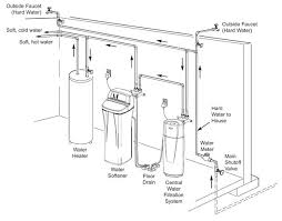 How To Replace A Water Faucet Outside How To Install A Water Softener Whirlpool