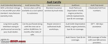audi a4 service cost india 2012 audi a4 facelift launched 27 3 38 0 lakhs ex mh team bhp