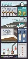17 best canadian homes u0026 homeowners infographics images on