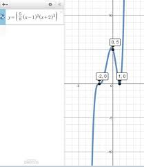 solution sketch a graph and find one possible equation for a