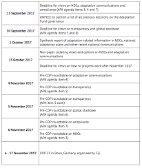 Agenda Meeting Pdf Lockheed Martin by Bonn Climate Talks Key Outcomes From The May 2017 Un Climate