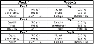 5x5 Bench Press Workout I U0027m A Novice In The Area Of Fitness What Is The Best Way To Get A