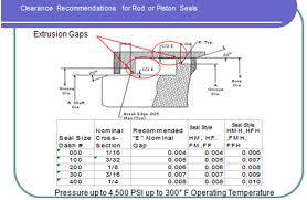 seal rings design images Back up rings o rings performance sealing inc png