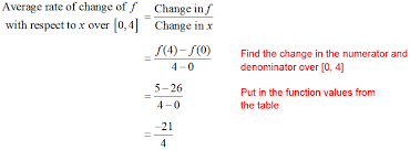 How To Find The Rate Of Change In A Table Change Math Worksheets For All And Worksheets