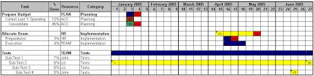 Monthly Gantt Chart Excel Template Officehelp Macro 00044 Custom Gantt Charts For Microsoft Excel