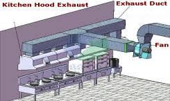 restaurant hood exhaust fan commercial kitchen exhaust fans restaurant cafe repair