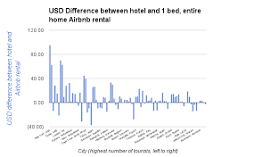 is airbnb cheaper than hotel your airbnb rental is more spacious homely and cheaper than a