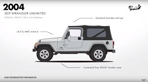 jeep models 2004 jeep evolution video shows why the wrangler is such an icon