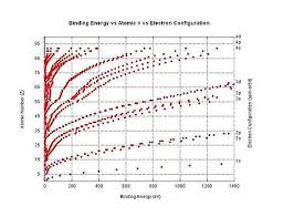 Bond Energies Table Ionization Energy Wikipedia