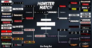 halloween horror nights audition here u0027s the winner of our halloween monster match bracket the