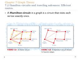 Oklahoma traveling salesman images Chapter 7 graph theory 7 1 modeling with graphs and finding euler jpg