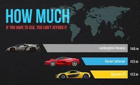 how much for a lamborghini veneno infographic comparing the veneno laferrari and p1 supercars