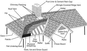 Shingling A Hip Roof Glossary Of Roofing Terms H U0026 S Roofing Charlotte Nc