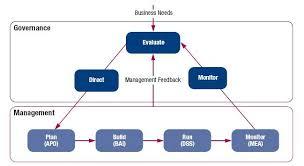 practicing proper governance with cobit 5 u2013 cecil u2013 medium