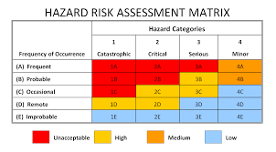 It Risk Management Resume Risk Assessment Matrix Safety Management Services Inc