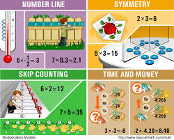 what is multiplication week 1 task 4 what is multiplication math q a